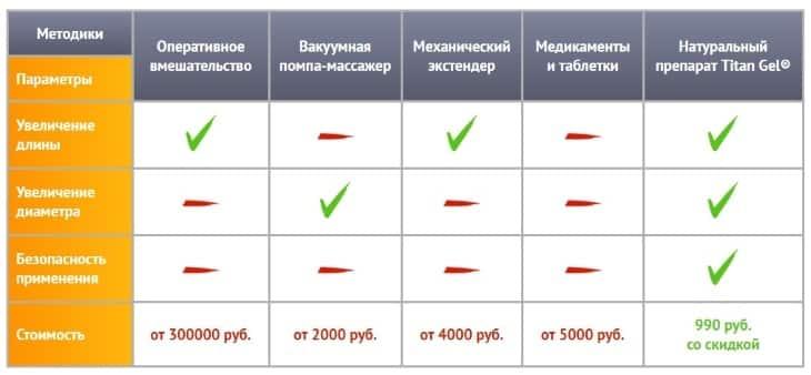 Сравнение препарата Titan Gel с аналогам