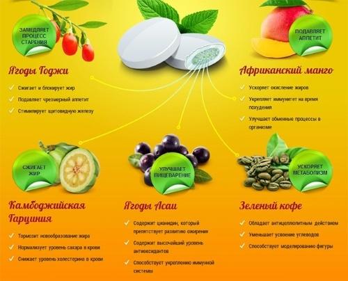 Действие жевательной резинки для похудения Diet Gum