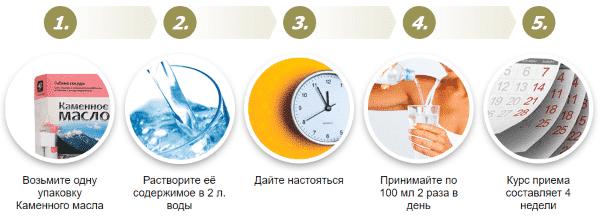 Как лечиться каменным маслом