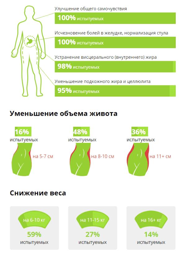 Свойства активных компонентов препарата - Биолипосактор живота