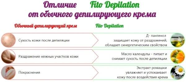 Что входит в состав крема Fito Depilation?