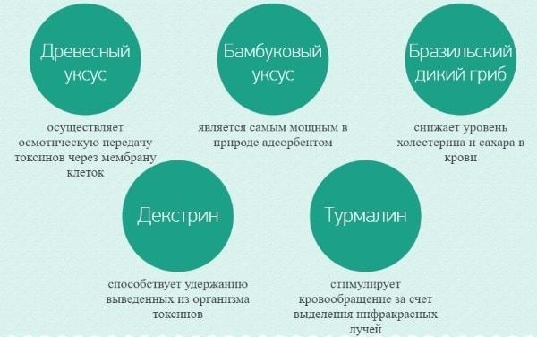 Состав пластырей Киноки