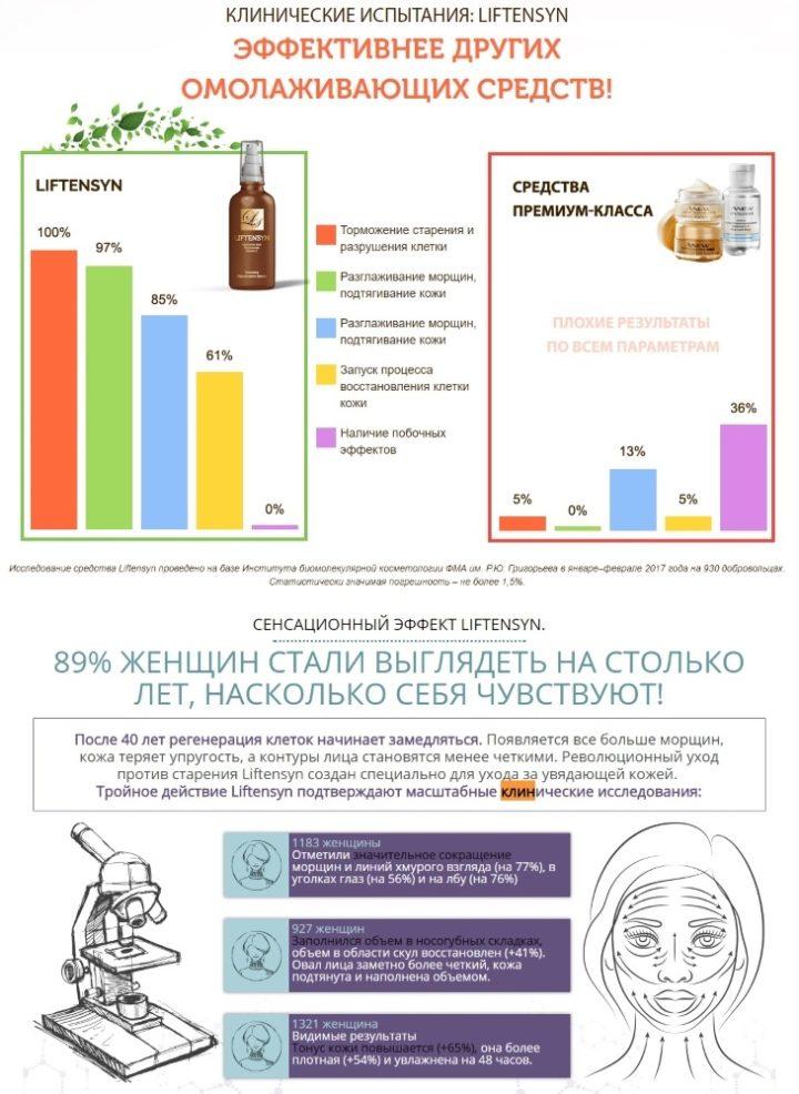 Клинические исследования препарата Liftensyn