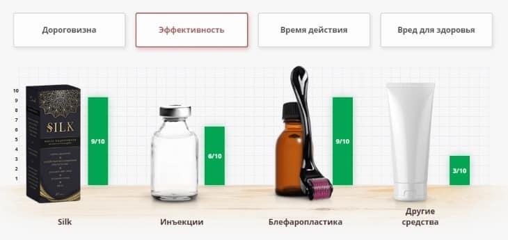 Сравнение крема Шелк с другими средствами