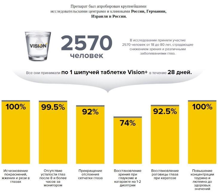 Результаты клинических испытаний VisionPlus