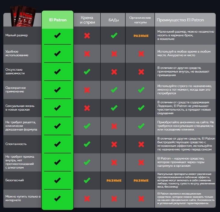 Отличия El Patron от других препаратов