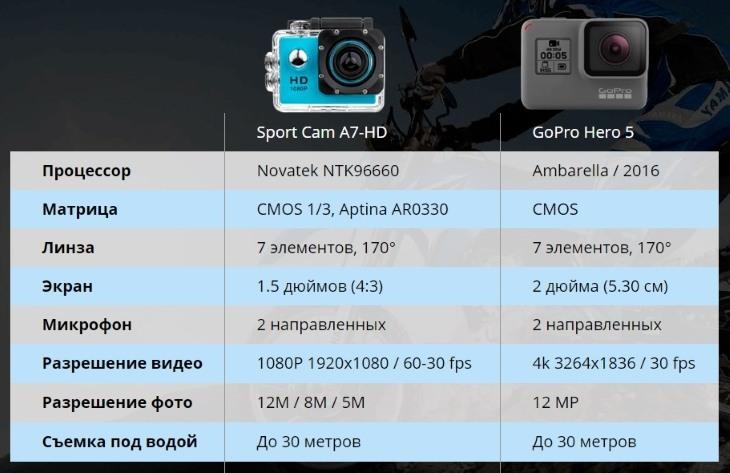 Сравнение камеры SportCam A7-HD с аналогом