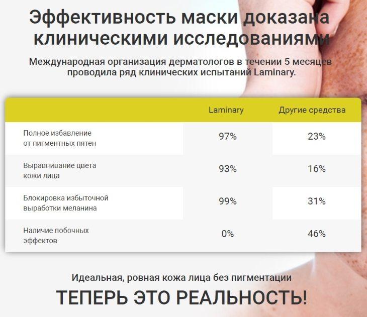 Эффективность Laminary доказана клиническими исследованиями
