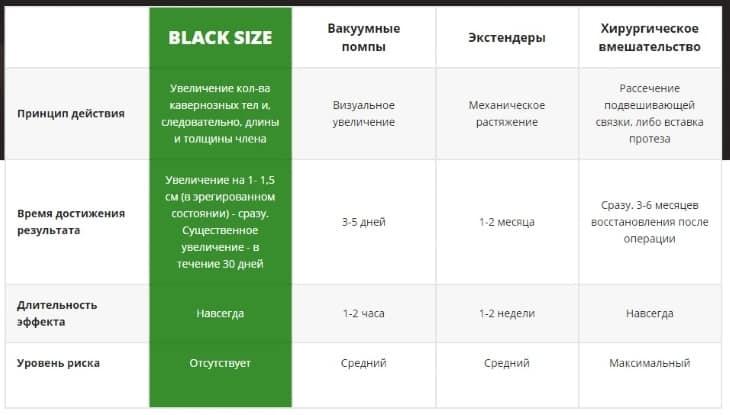 Сравнение геля Black Size с другими аналогичными средствами