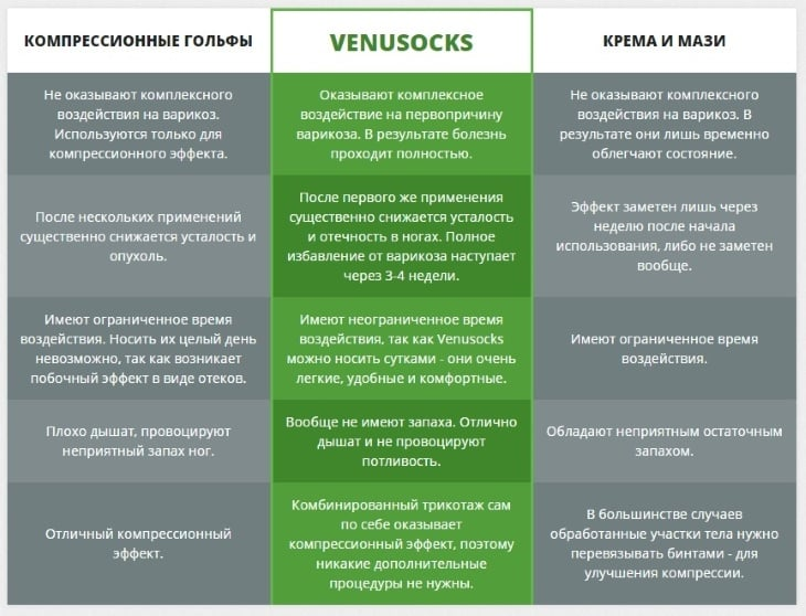 Сравнение гольфов VenuSocks с аналогами