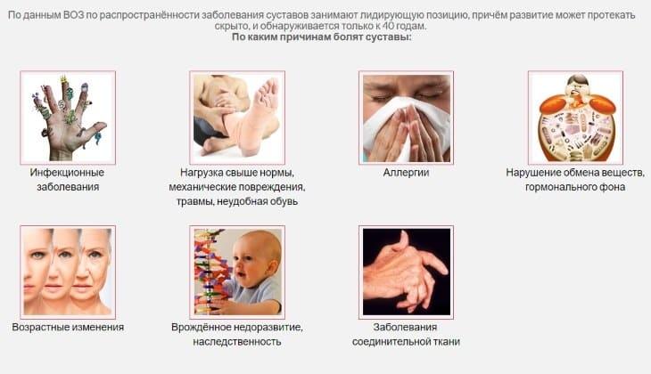 Причины боли в суставах и болезни, связанные с ними