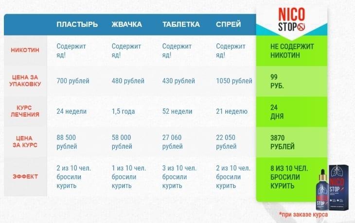 Сравнение НикоСтопа с другими средствами