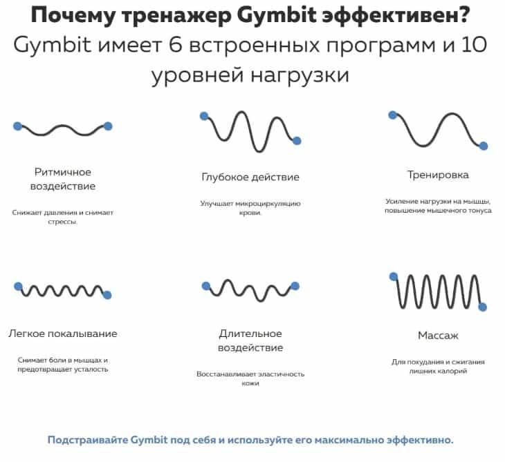 6 встроенных программ и 10 уровней нагрузки в Gymbit 6 Abs Shaper