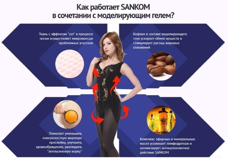 Как работает одежда Sankom