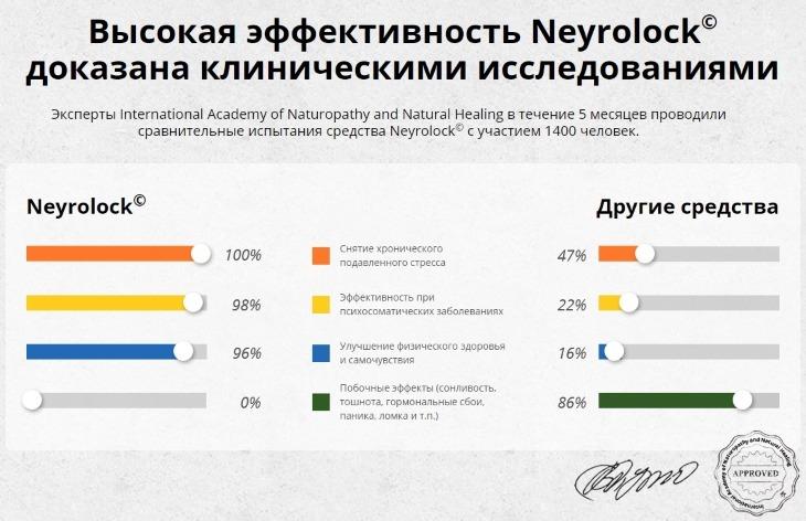Эффективность Neyrolock доказана клинически