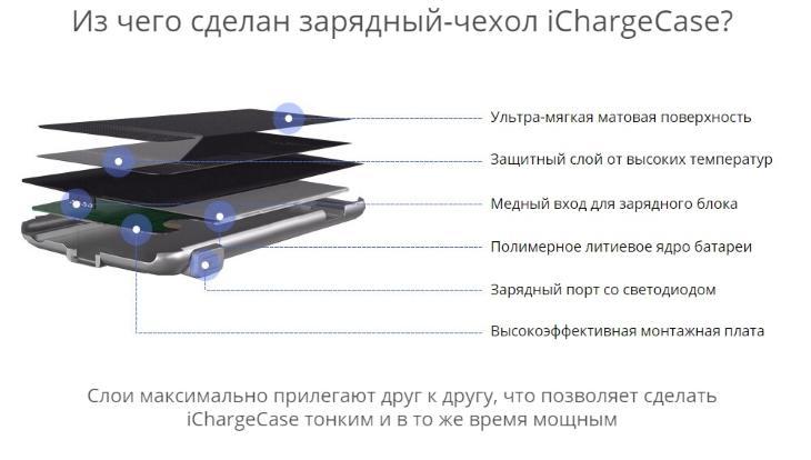 Из чего сделан чехол для айфона iChargeCase