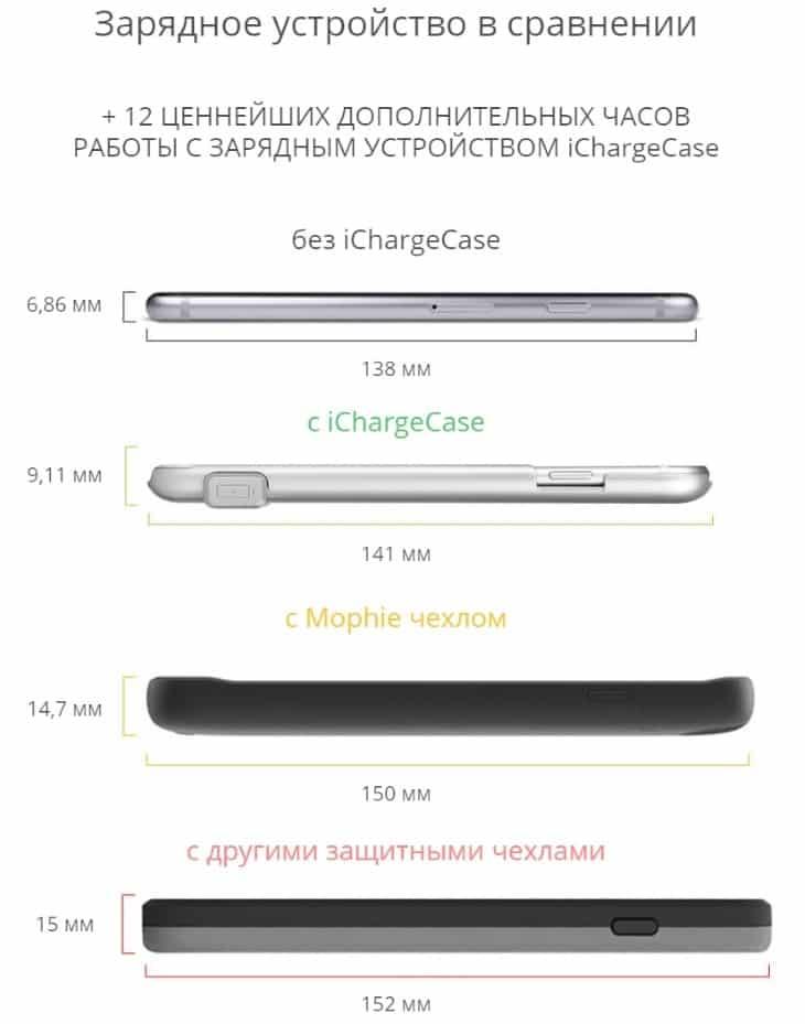 Сравнение размеров iChargeCase