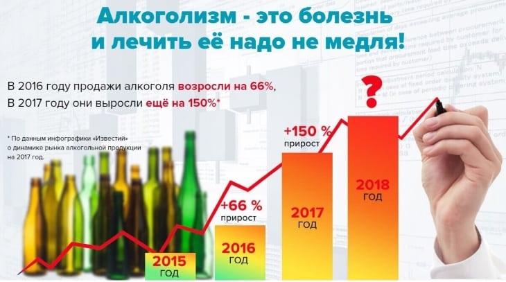 Алкоголизм нужно лечить немедленно!