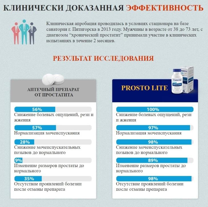 Клинически доказанная эффективность ProstoLite (ПростоЛайт)