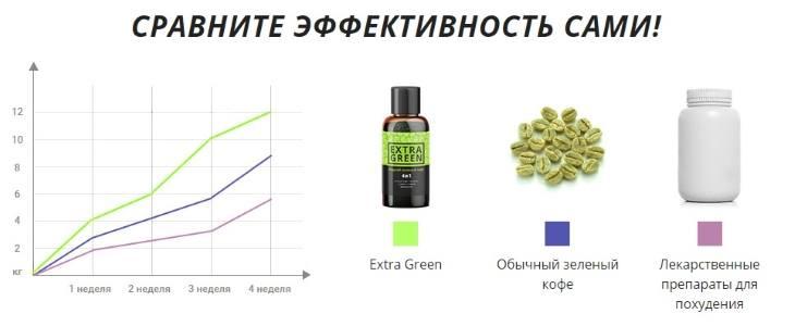 Сравнение жидкого зеленого кофе ExtraGreen с аналогами