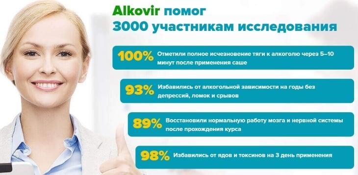 Клинические исследования препарата Алковир
