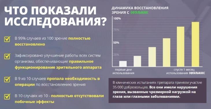Результаты клинических исследований Офтальмакса