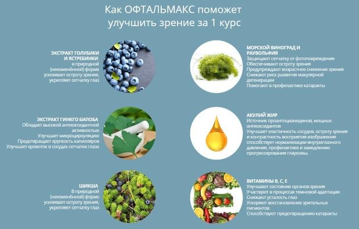 Что входит в состав препарата Офтальмакс