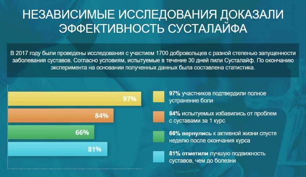Результаты клинических исследований СустаЛайф