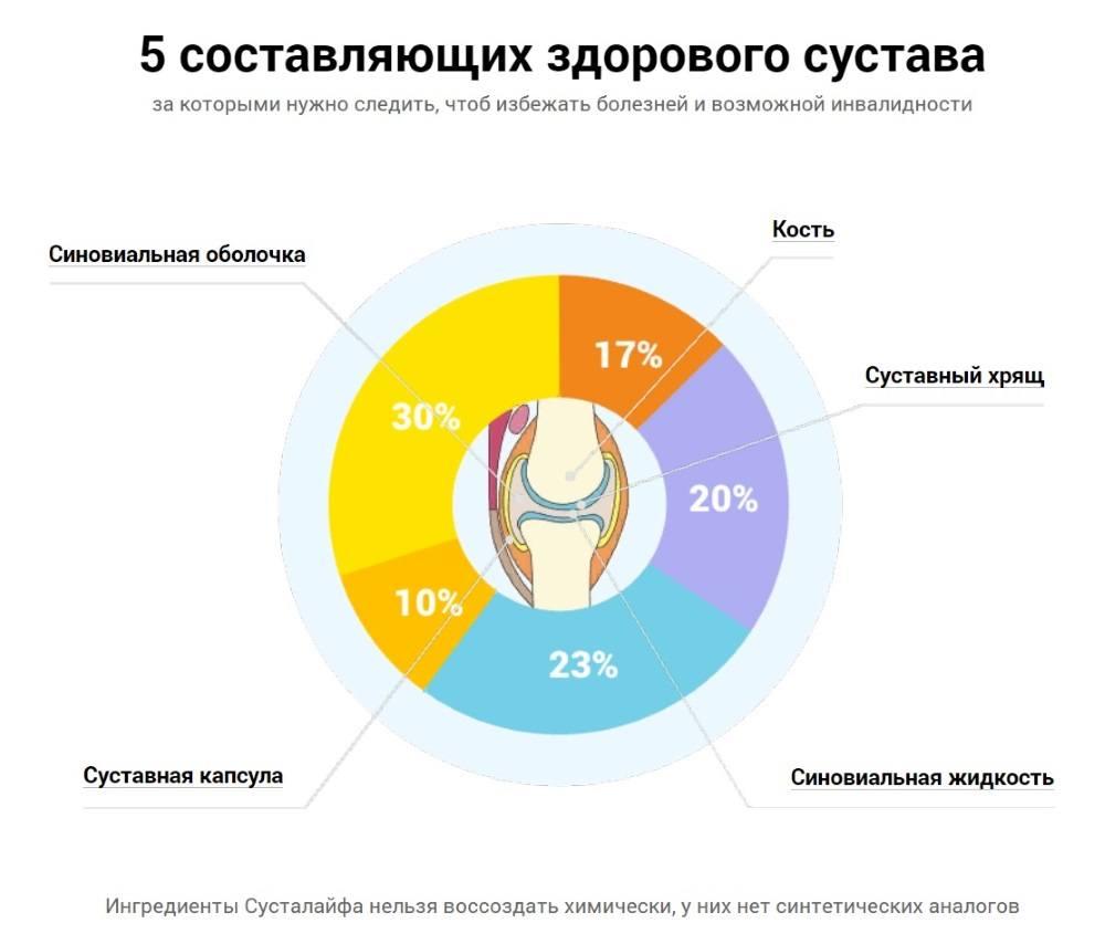 5 составляющих здорового сустава