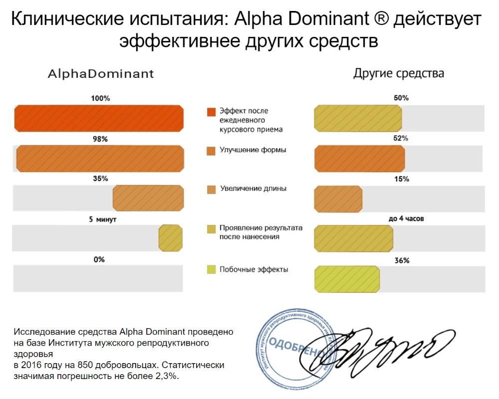 Результаты клинических исследований Альфа Доминант Геля