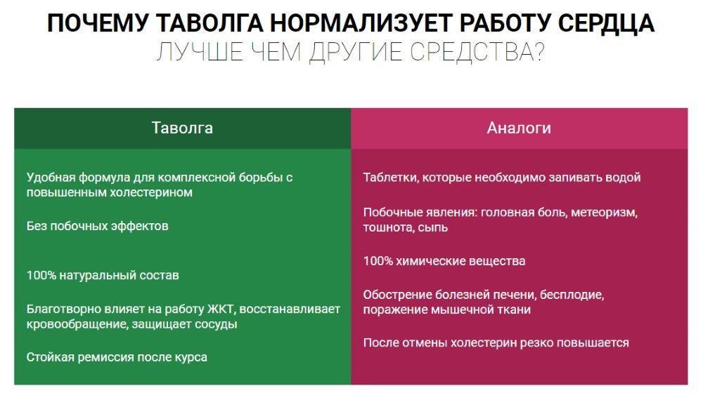 Сравнение экстракта Таволги с аналогами