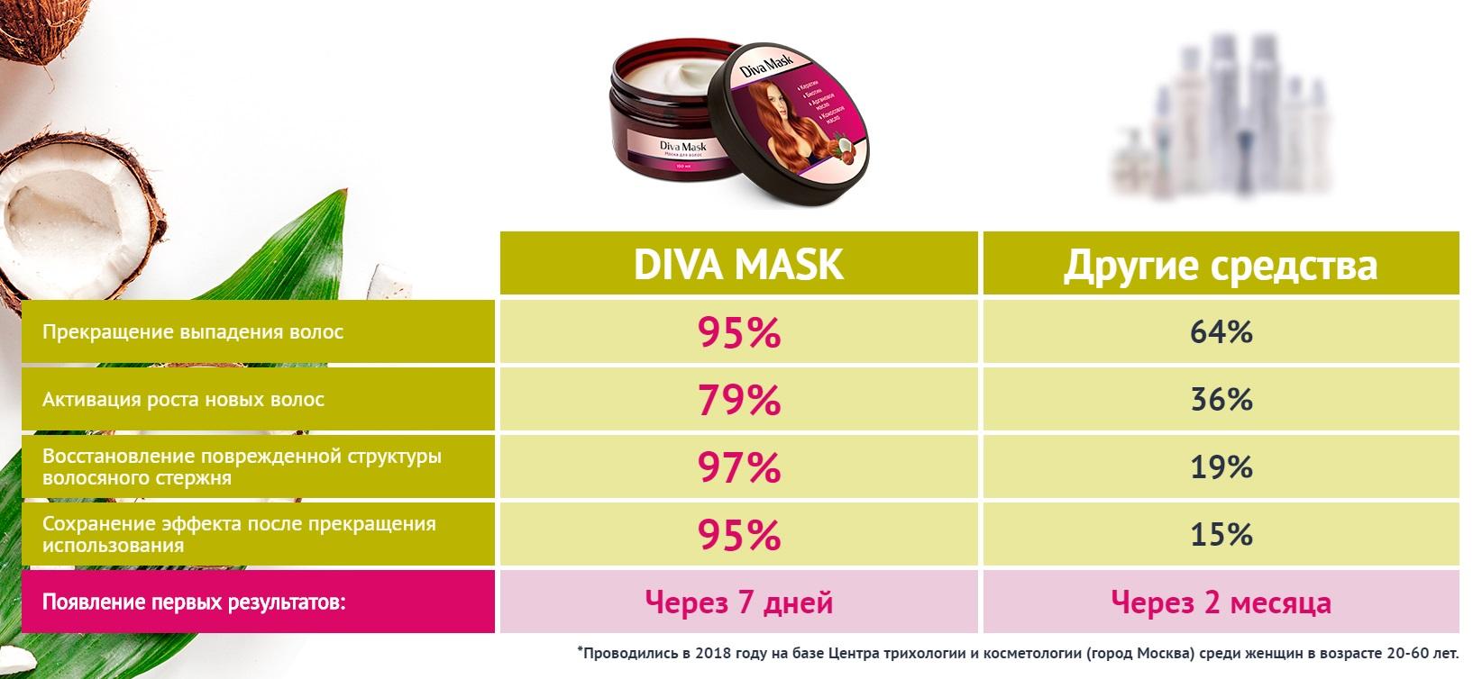 Результаты клинических исследований Diva Mask