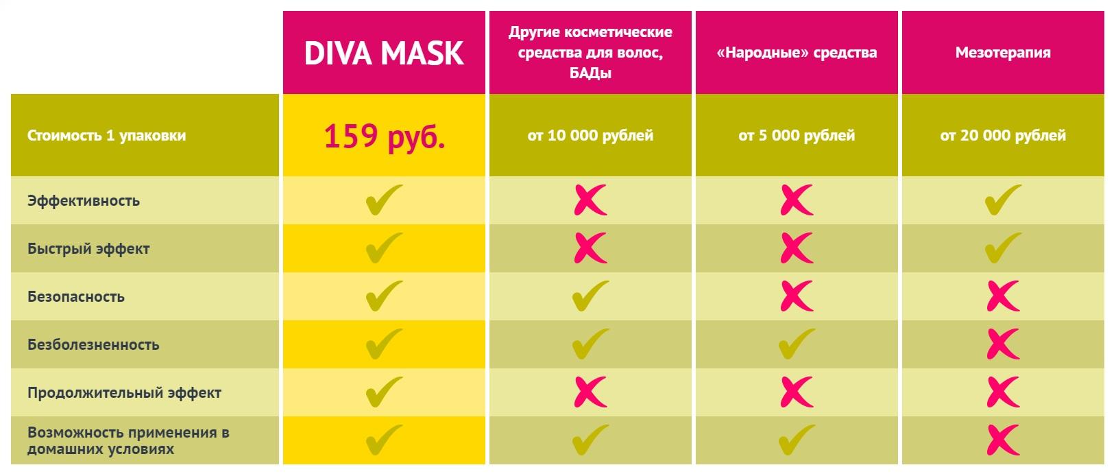 Сравнение маски Diva Mask с аналогами