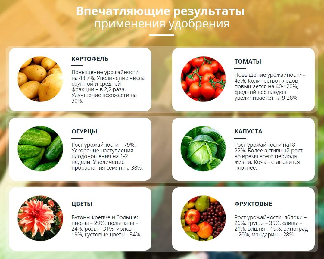 Какой результат вы получите, используя AgroPlant