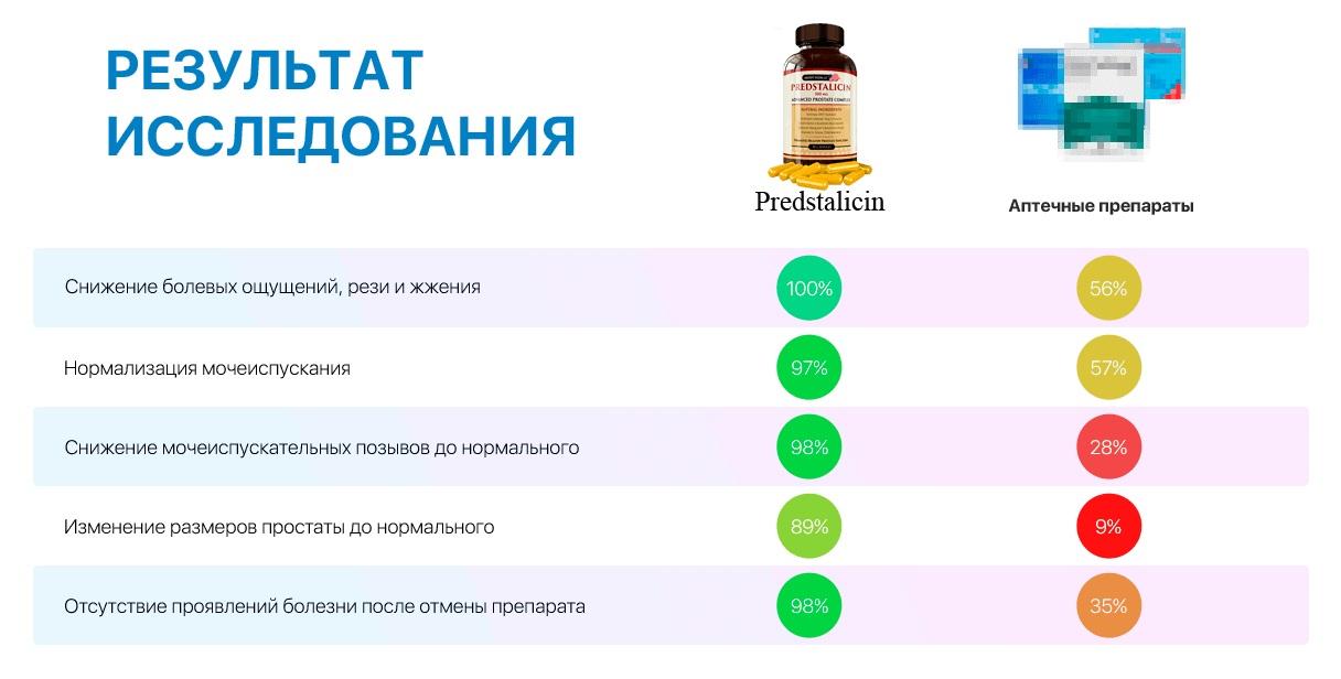 Сравнение Predstalicin с аналогами